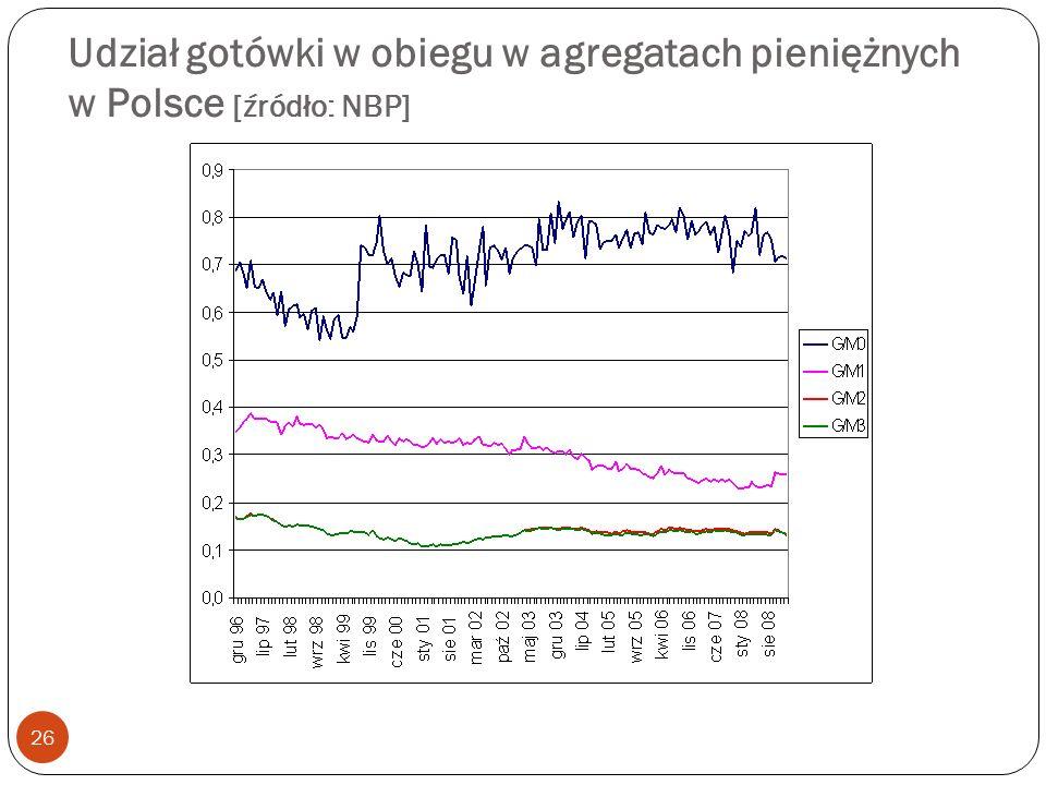 Udział gotówki w obiegu w agregatach pieniężnych w Polsce [źródło: NBP]